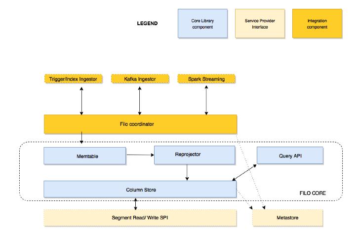 FiloDB architecture