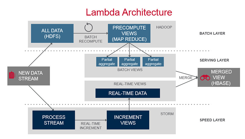 Filodb combining spark streaming and fast ad hoc analytics for Architecture big data